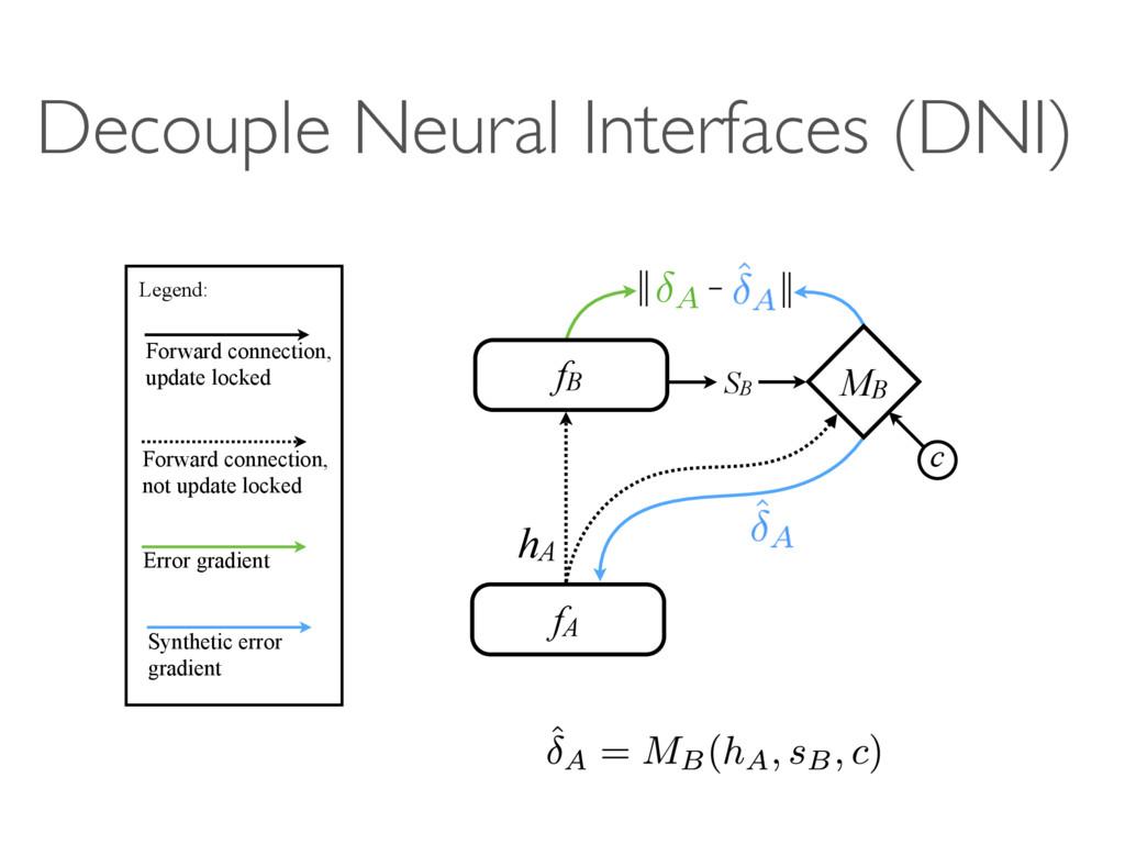 Decouple Neural Interfaces (DNI) A B fA hA SB f...