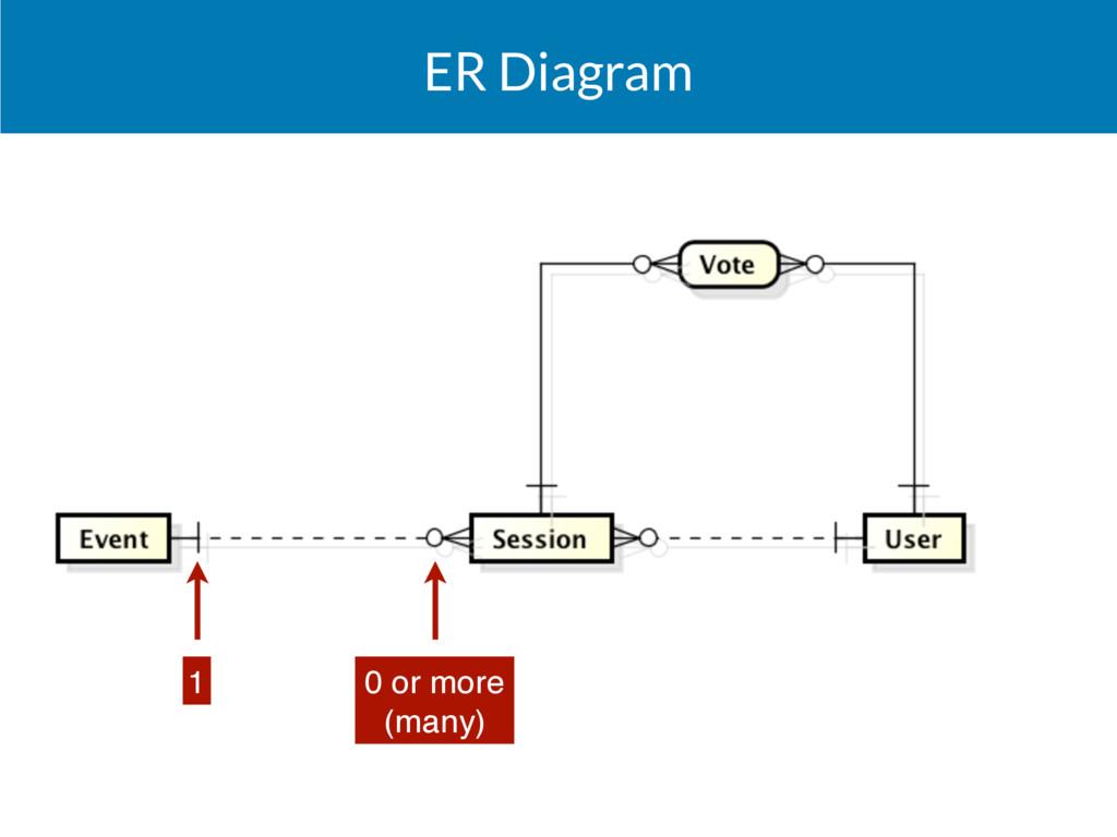 ER Diagram 0 or more (many) 1