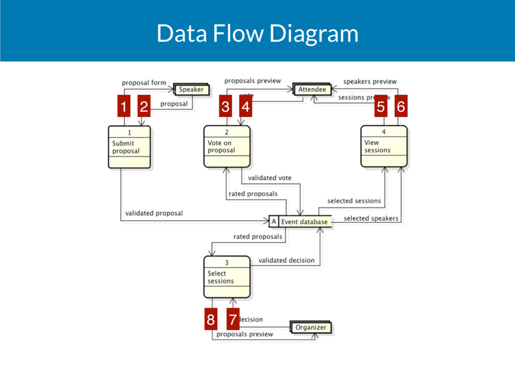 Data Flow Diagram 1 2 3 4 5 6 7 8