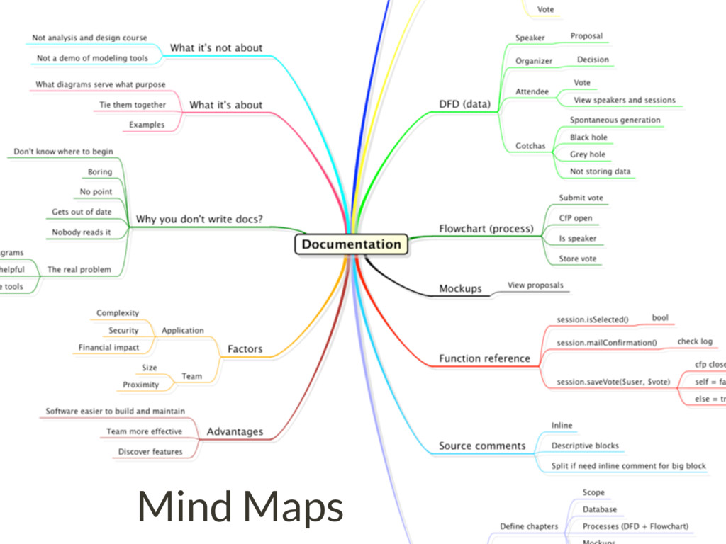 Mind Maps Also Helpful Mind Maps