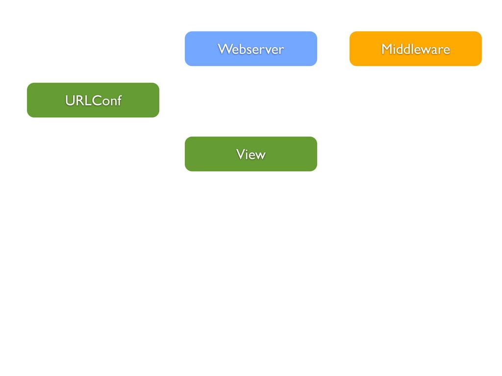 View Webserver URLConf Middleware
