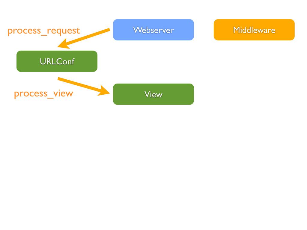 View Webserver URLConf Middleware process_reque...
