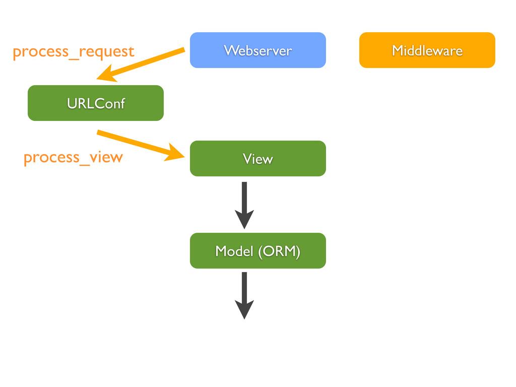 View Webserver Model (ORM) URLConf Middleware p...