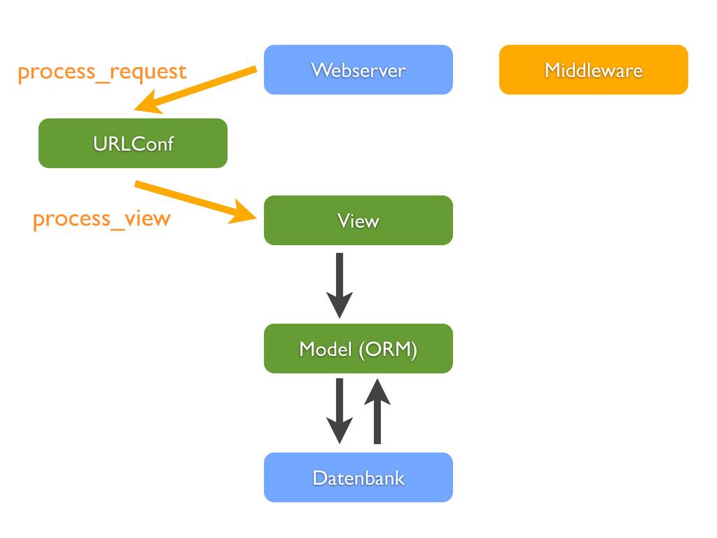View Webserver Datenbank Model (ORM) URLConf Mi...