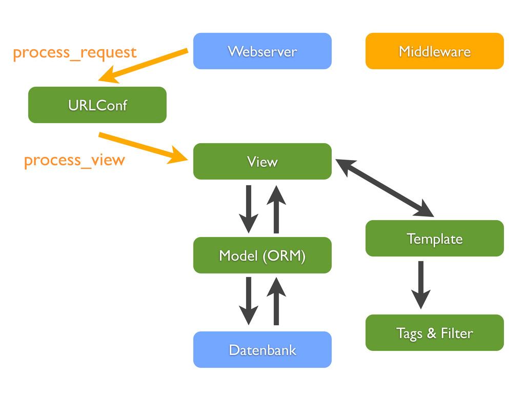 View Webserver Datenbank Template Model (ORM) U...
