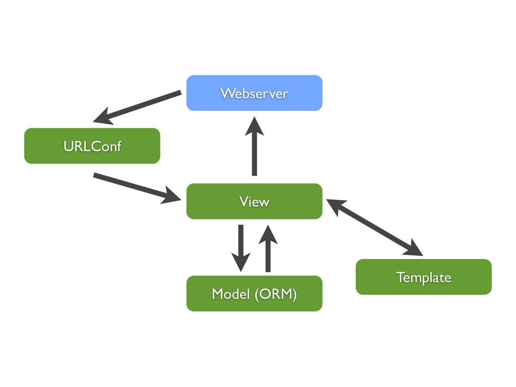View Webserver Template Model (ORM) URLConf