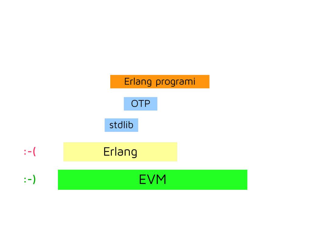 EVM Erlang stdlib OTP Erlang programi :-) :-(