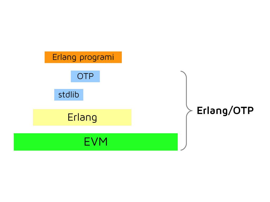 EVM Erlang stdlib OTP Erlang programi Erlang/OTP