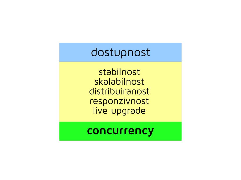 dostupnost stabilnost skalabilnost distribuiran...