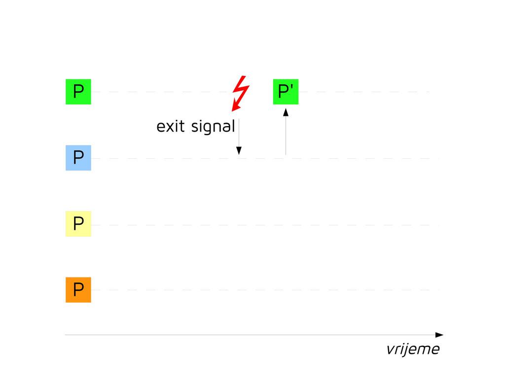 P P P P exit signal vrijeme P'