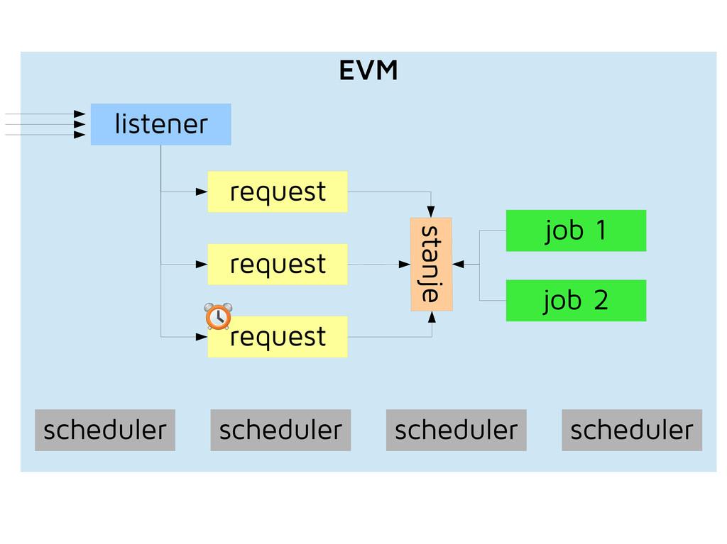 scheduler scheduler scheduler scheduler listene...