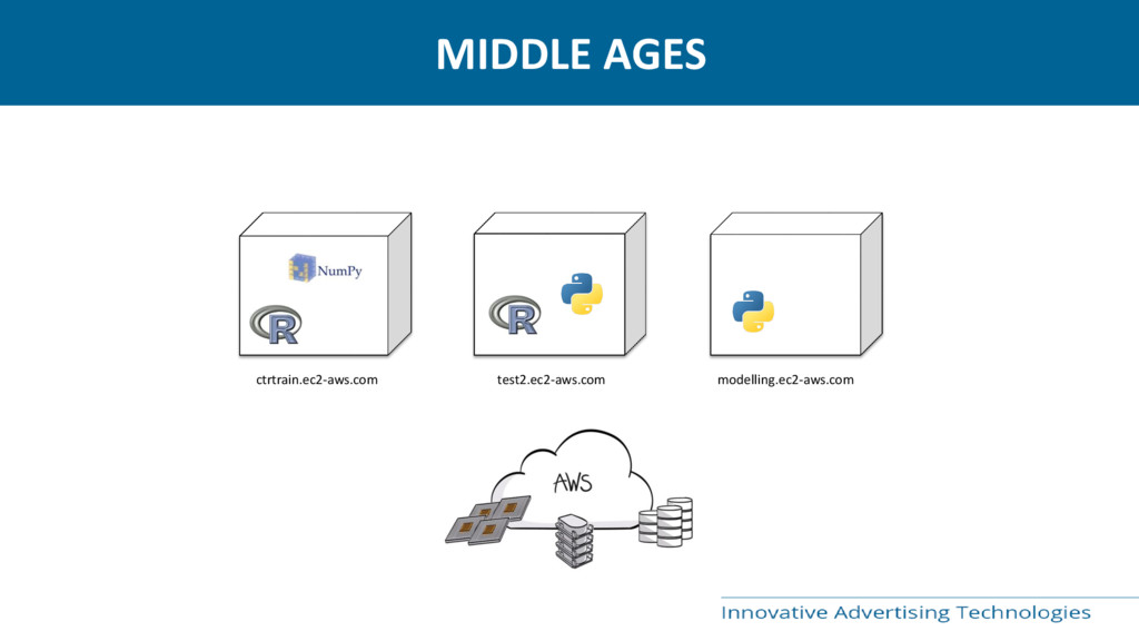 MIDDLE AGES ctrtrain.ec2-aws.com test2.ec2-aws....