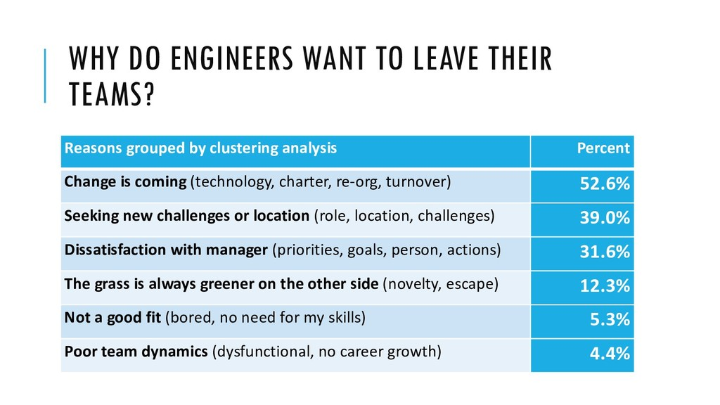 WHY DO ENGINEERS WANT TO LEAVE THEIR TEAMS? Rea...