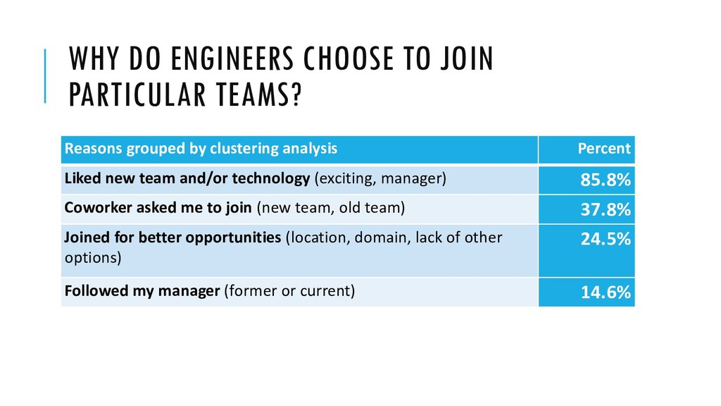 WHY DO ENGINEERS CHOOSE TO JOIN PARTICULAR TEAM...
