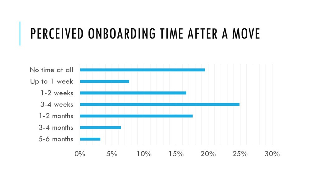 PERCEIVED ONBOARDING TIME AFTER A MOVE 0% 5% 10...