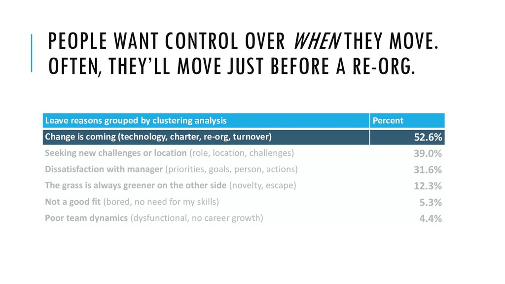PEOPLE WANT CONTROL OVER WHEN THEY MOVE. OFTEN,...