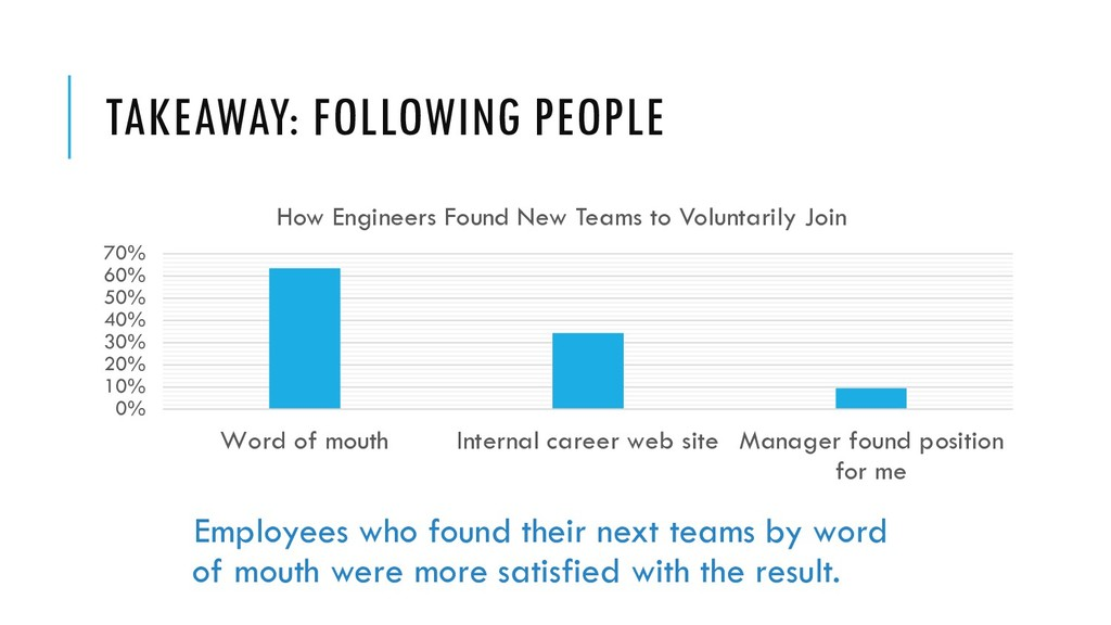 TAKEAWAY: FOLLOWING PEOPLE Employees who found ...