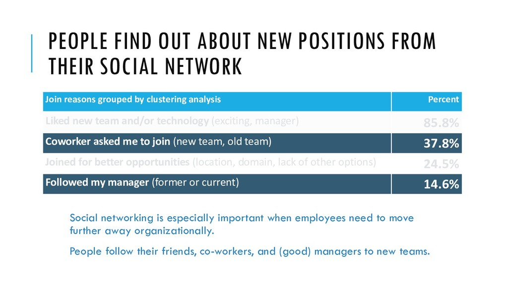 PEOPLE FIND OUT ABOUT NEW POSITIONS FROM THEIR ...