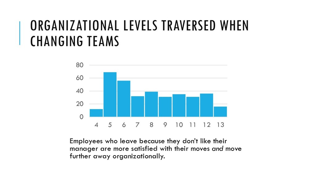 ORGANIZATIONAL LEVELS TRAVERSED WHEN CHANGING T...