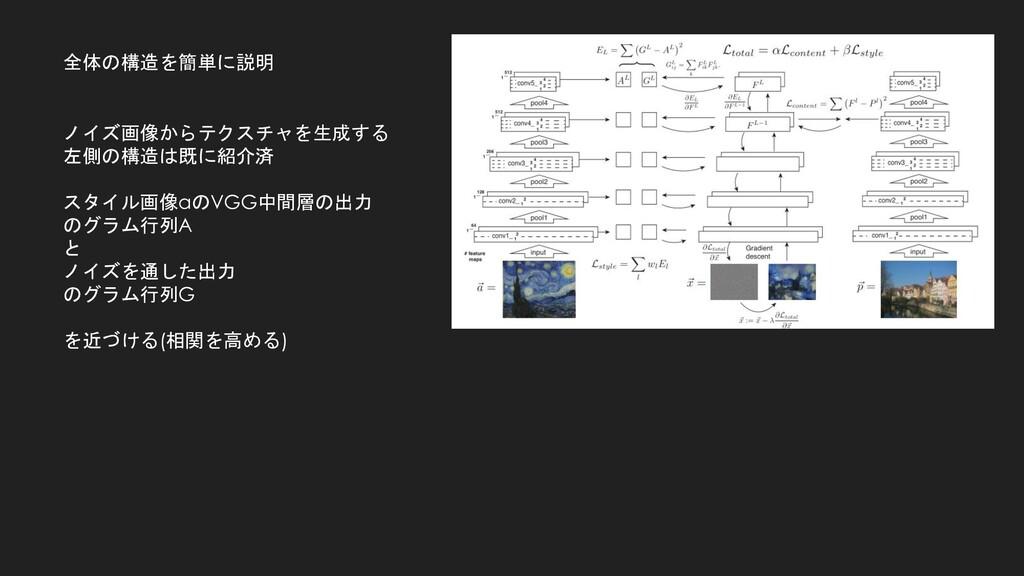 全体の構造を簡単に説明 ノイズ画像からテクスチャを生成する 左側の構造は既に紹介済 スタイル画...