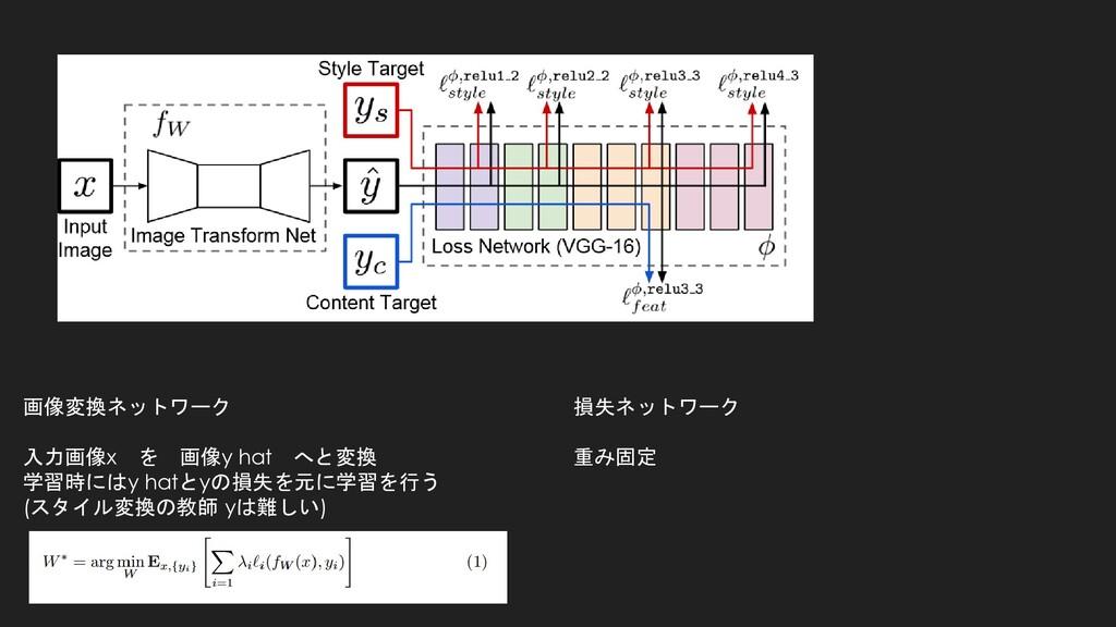 画像変換ネットワーク 入力画像x を 画像y hat へと変換 学習時にはy hatとyの損失...