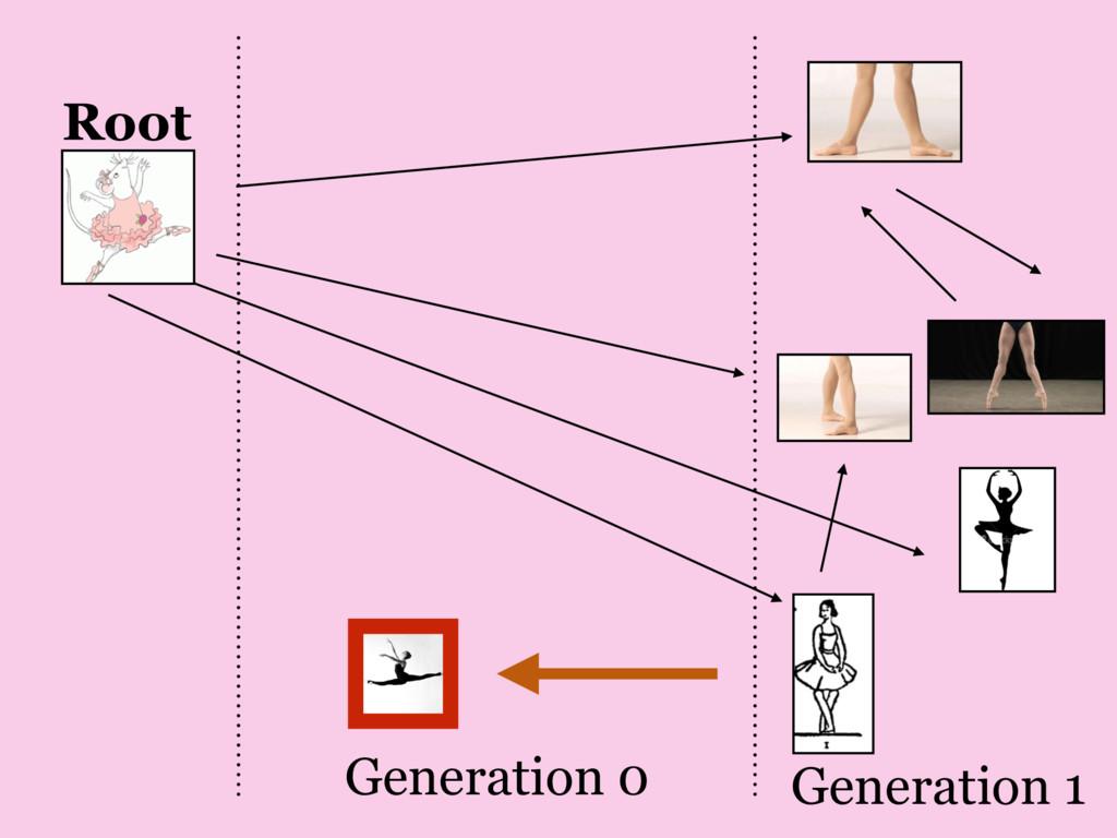 Generation 1 Generation 0 Root