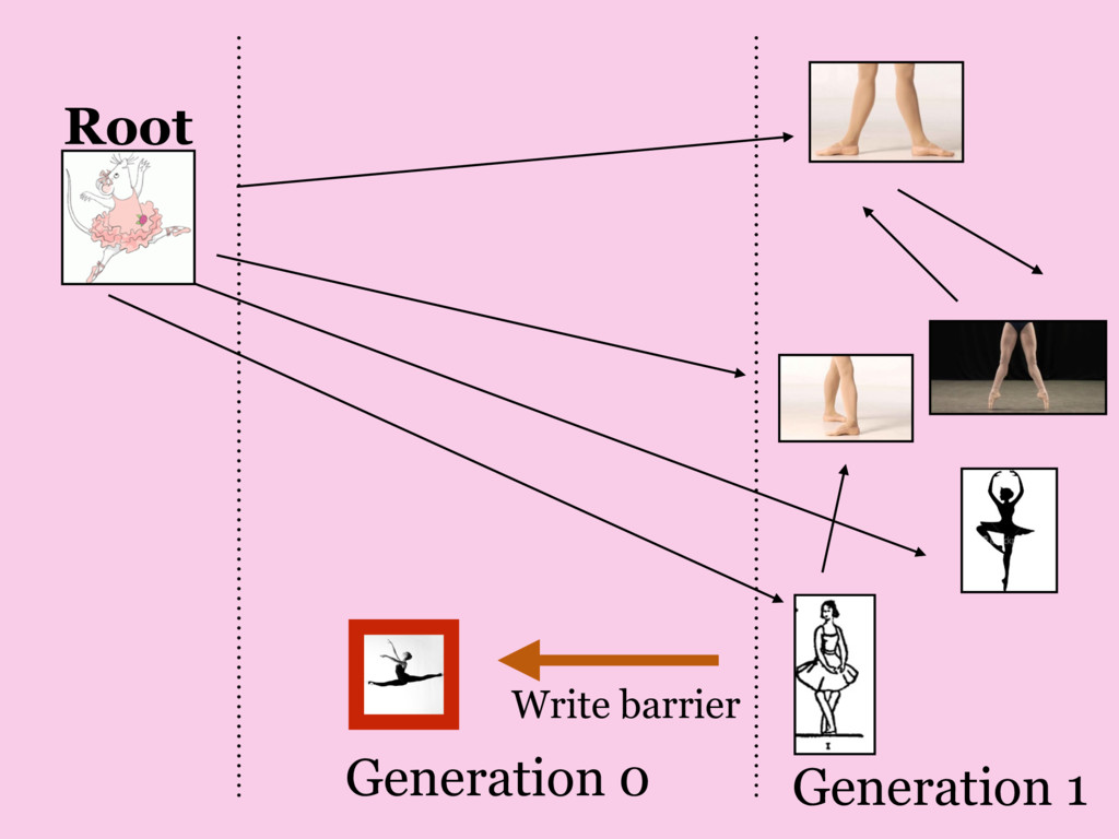 Write barrier Generation 1 Generation 0 Root