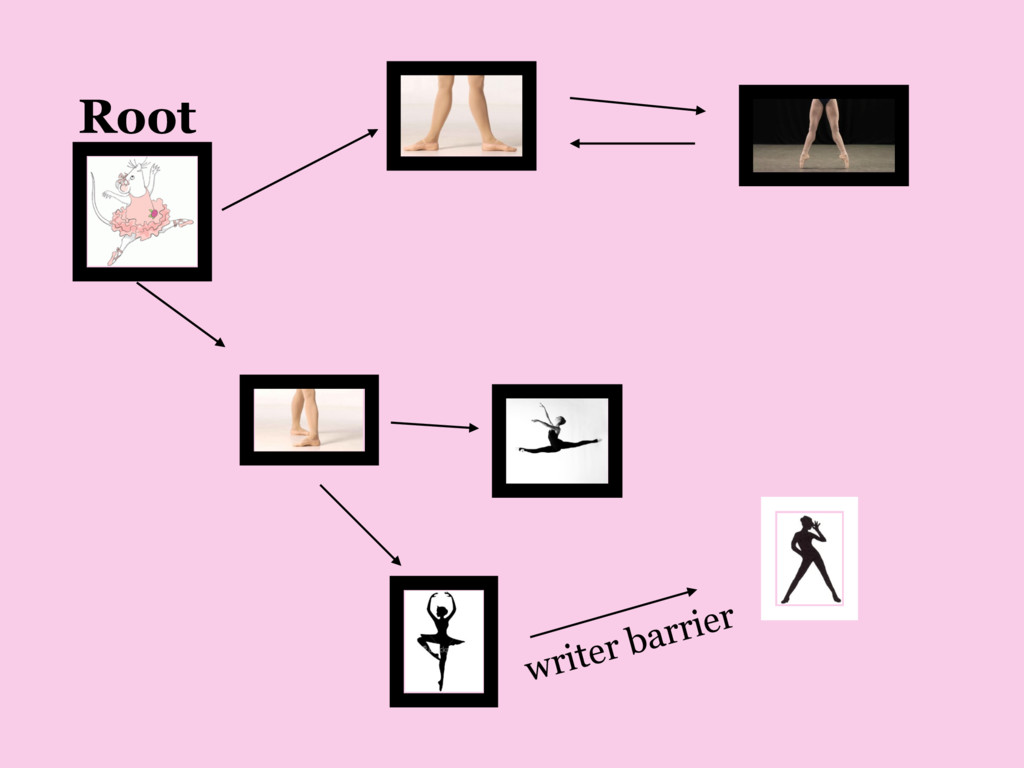 writer barrier Root