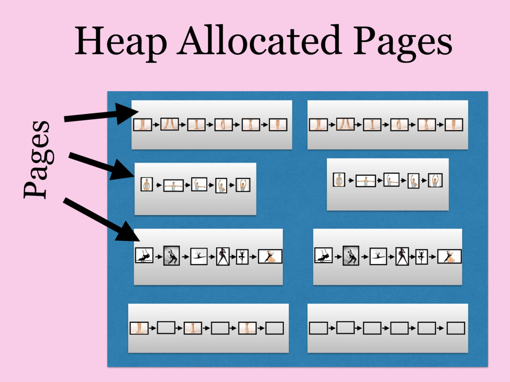 Heap Allocated Pages Pages