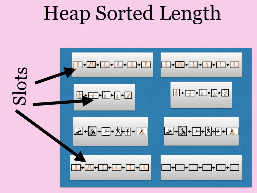 Heap Sorted Length Slots