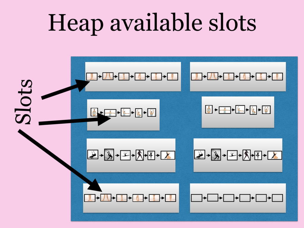 Heap available slots Slots