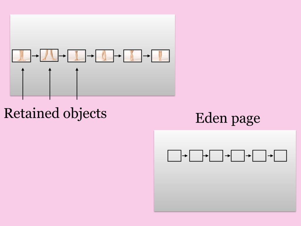 Eden page Retained objects