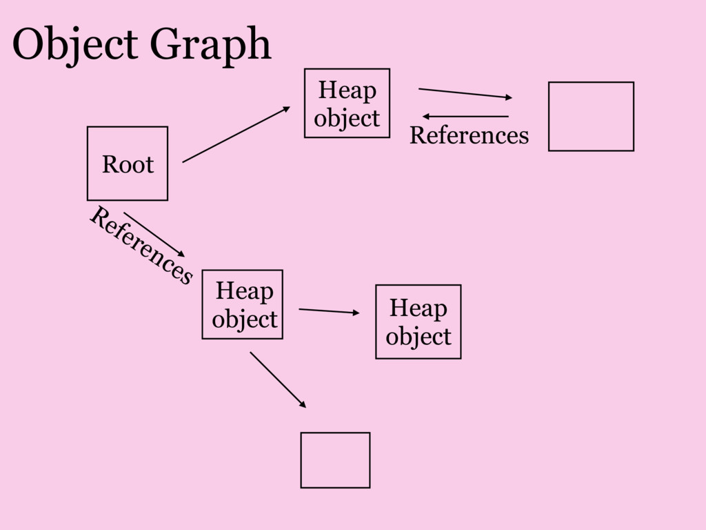 Object Graph Heap object Root References Refere...