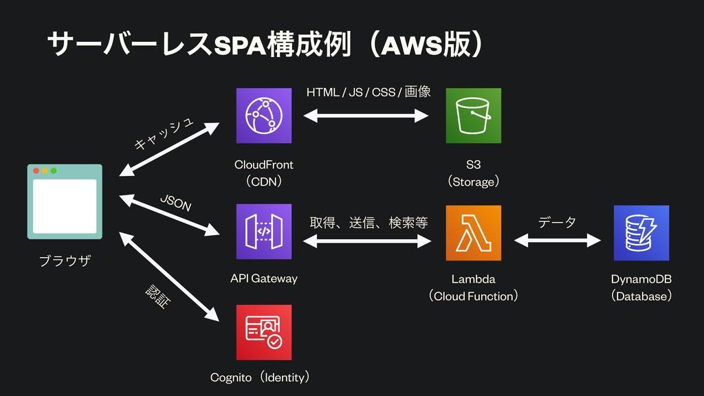 αʔόʔϨεSPAߏྫʢAWS൛ʣ ϒϥβ CloudFront ʢCDNʣ S3 ʢSt...
