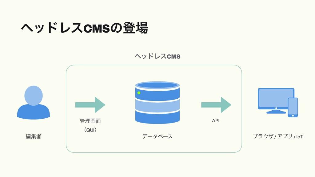 ϔουϨεCMSͷొ σʔλϕʔε API ϒϥβ / ΞϓϦ / IoT ฤूऀ ཧը...