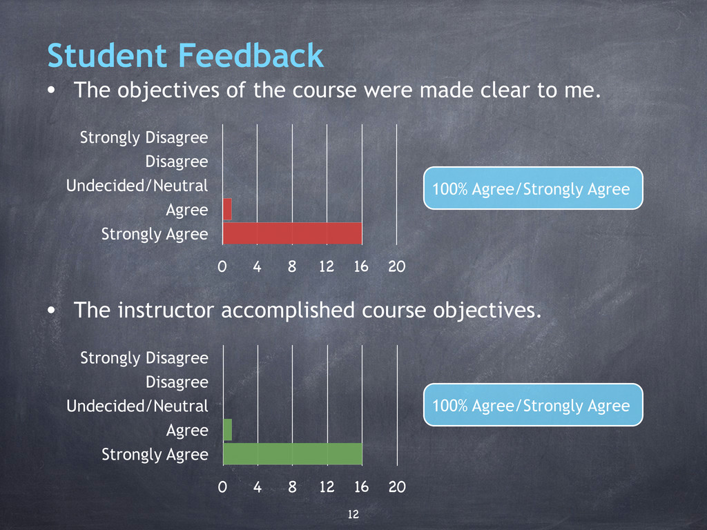 Student Feedback • The objectives of the course...
