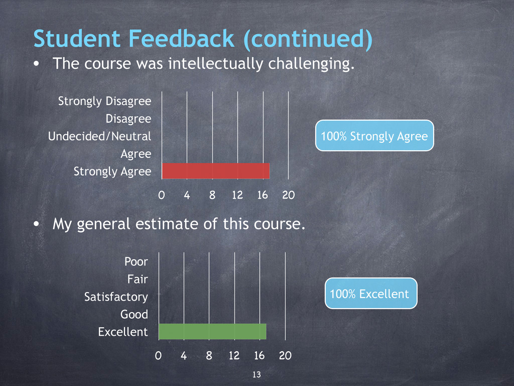 Student Feedback (continued) • The course was i...