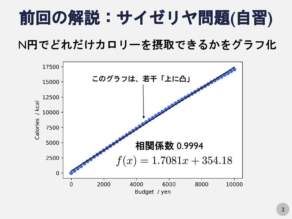 2 N円でどれだけカロリーを摂取できるかをグラフ化 このグラフは、若干「上に凸」 相関係数 0...
