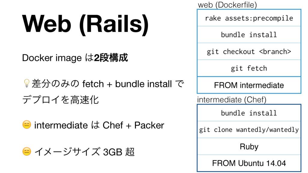 Web (Rails) Docker image 2ஈߏ  ࠩͷΈͷ fetch + b...