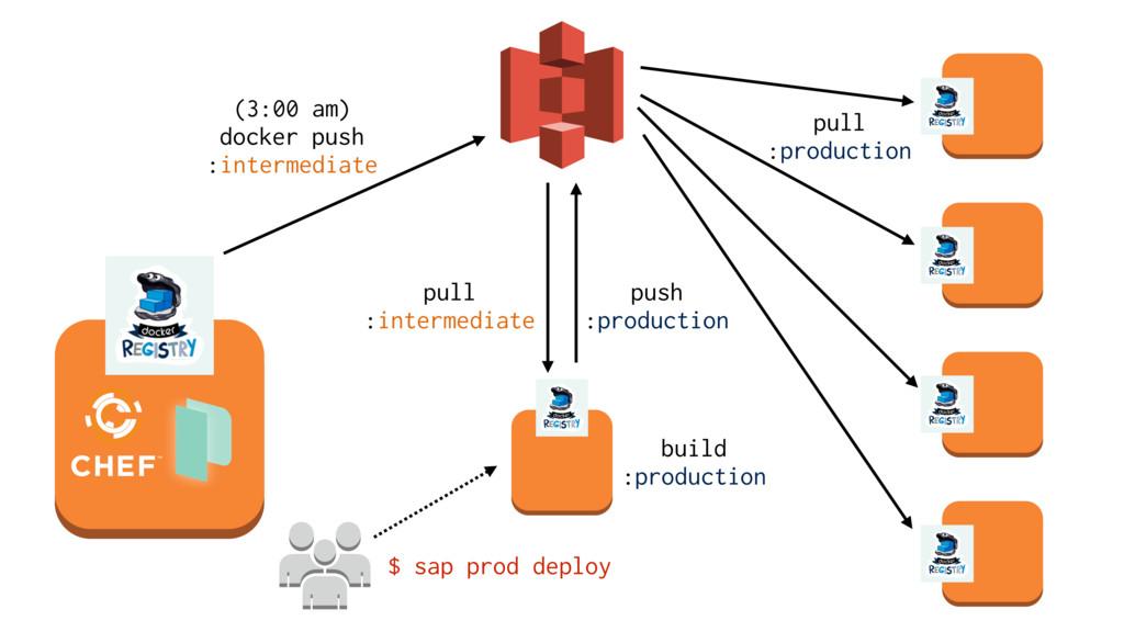 pull :intermediate push :production pull :pr...