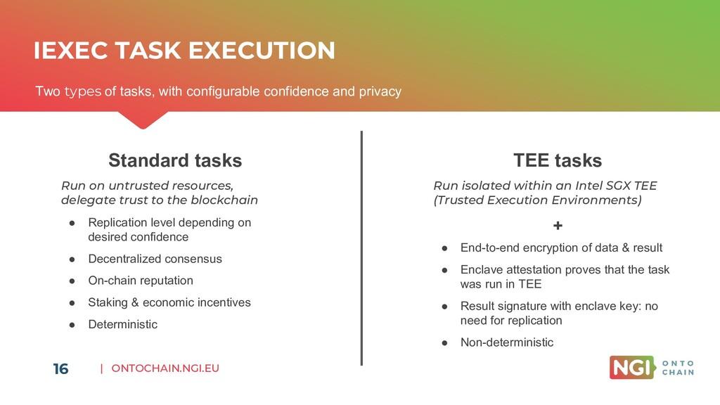 | ONTOCHAIN.NGI.EU IEXEC TASK EXECUTION Two typ...