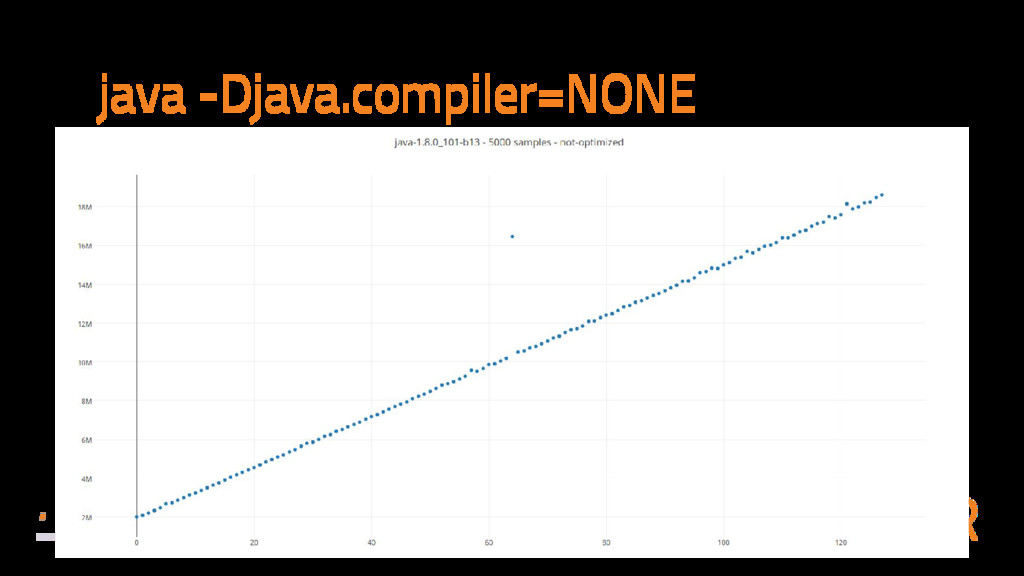java -Djava.compiler=NONE