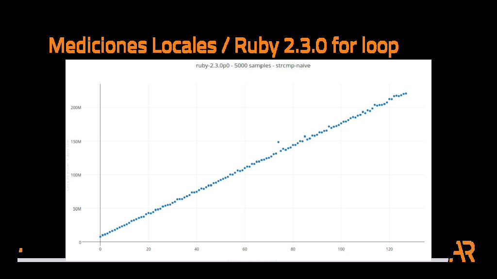 Mediciones Locales / Ruby 2.3.0 for loop