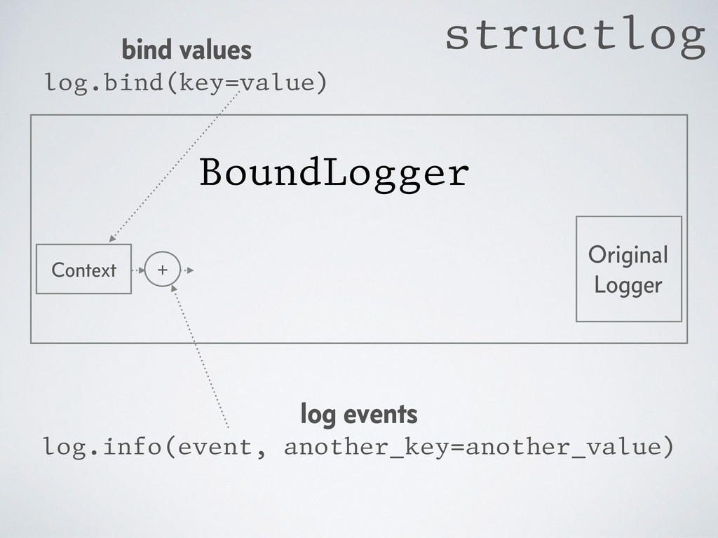 Original Logger BoundLogger bind values log.bin...