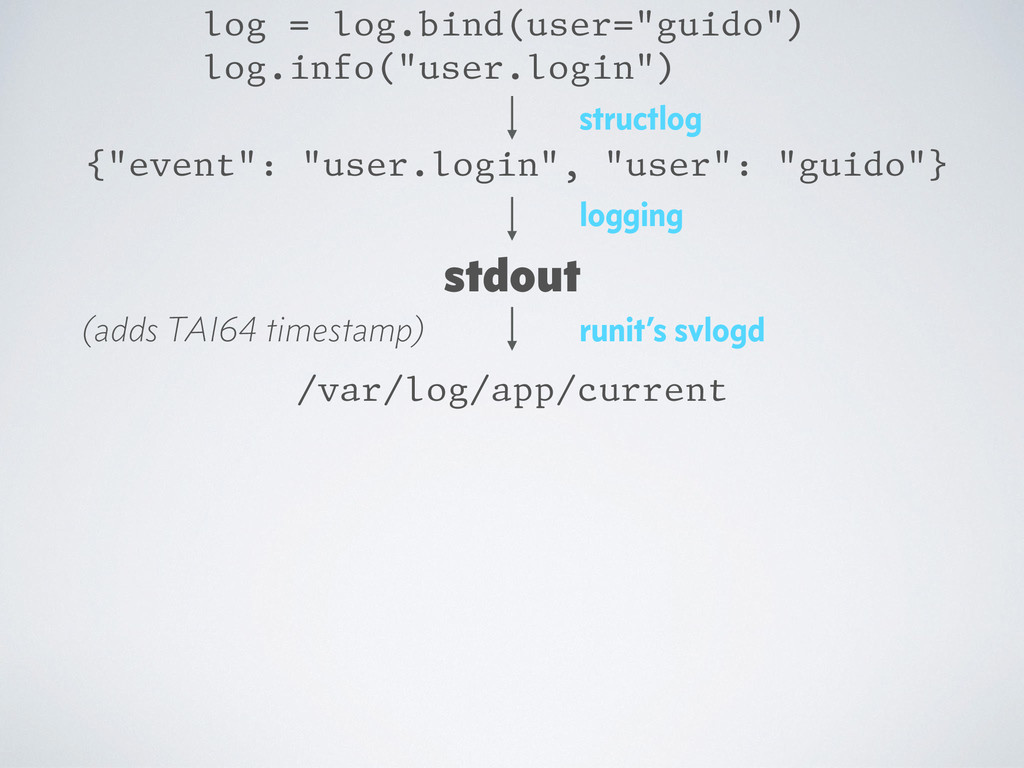 "{""event"": ""user.login"", ""user"": ""guido""} log = ..."