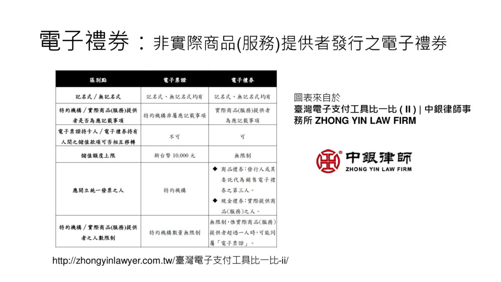 電子禮券:非實際商品(服務)提供者發行之電子禮券 圖表來自於 臺灣電子支付工具比一比 ( II...