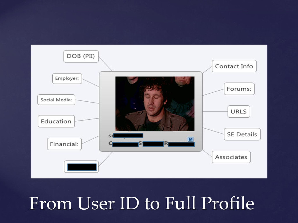 From User ID to Full Profile