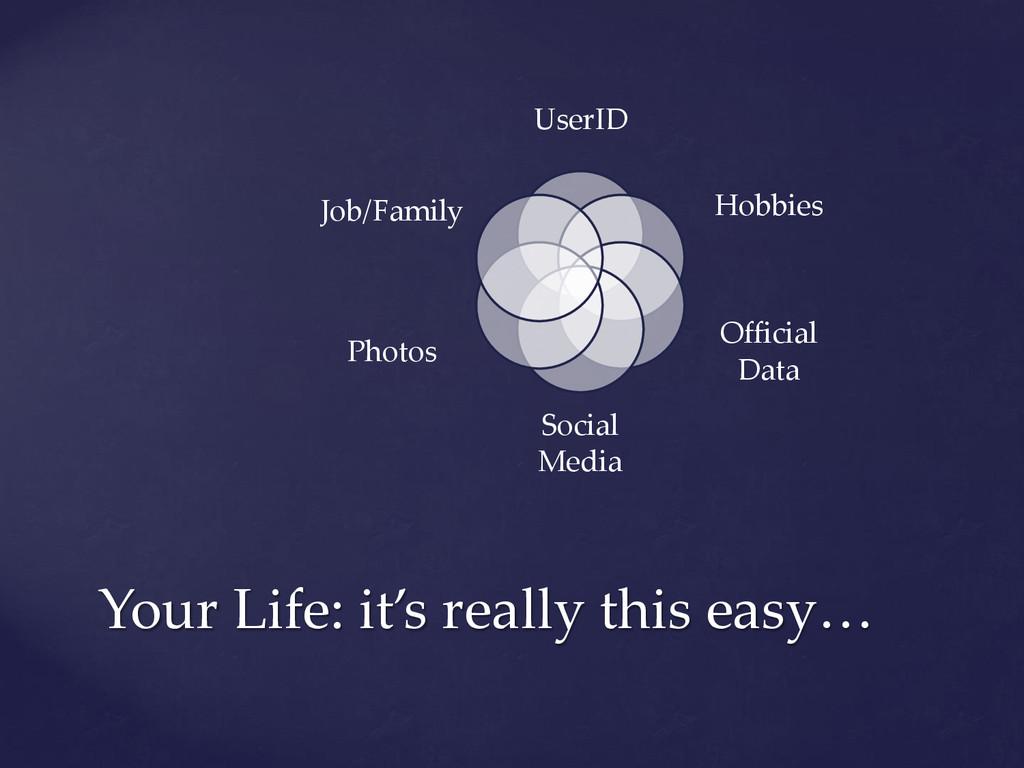 UserID Hobbies Official Data Social Media Photo...