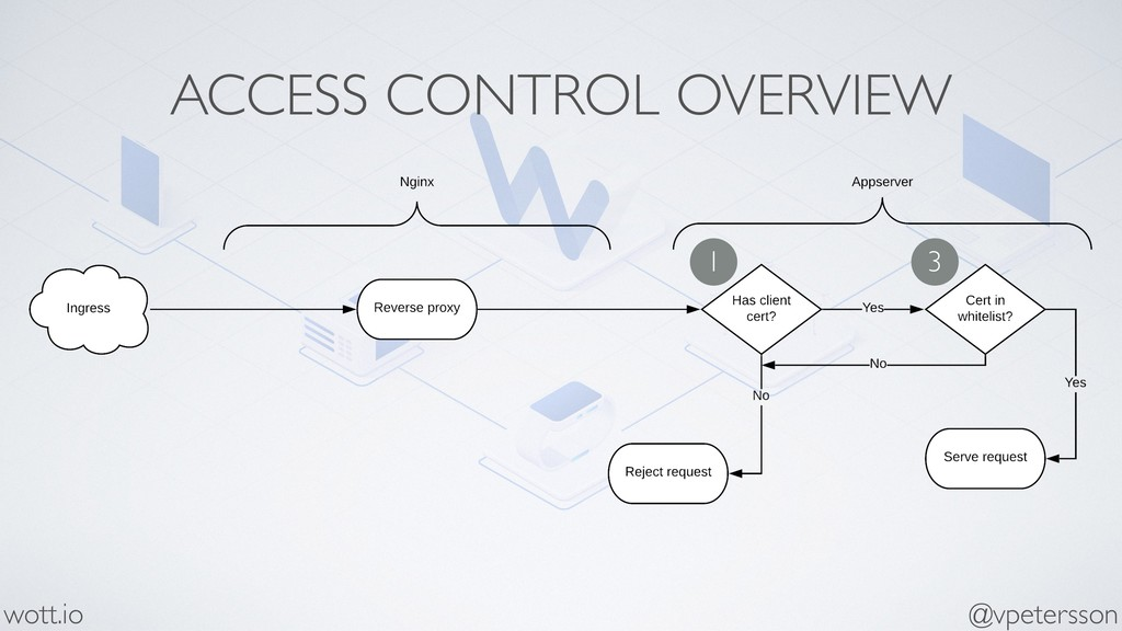 ACCESS CONTROL OVERVIEW @vpetersson wott.io 1 3