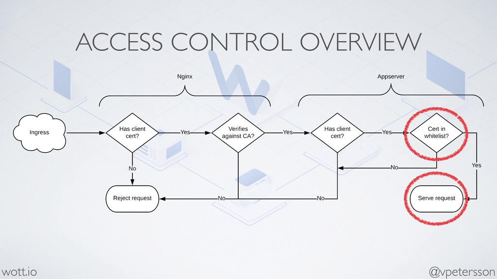 ACCESS CONTROL OVERVIEW @vpetersson wott.io